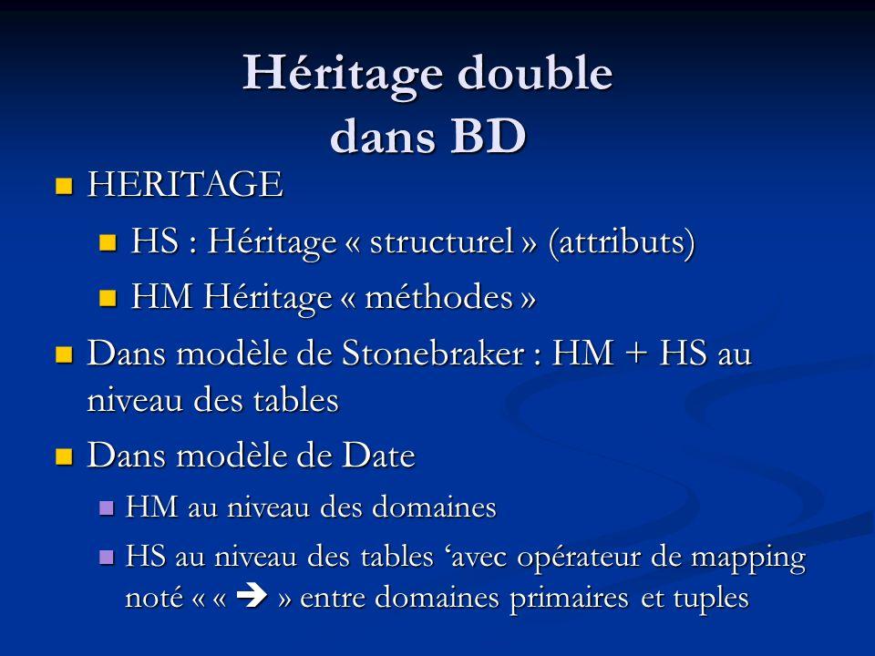 Héritage double dans BD