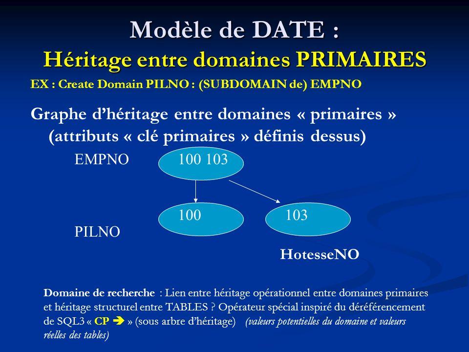 Modèle de DATE : Héritage entre domaines PRIMAIRES