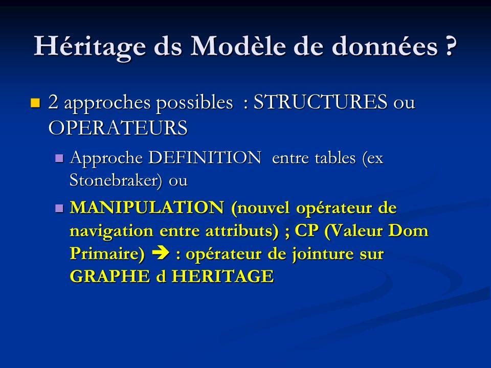Héritage ds Modèle de données
