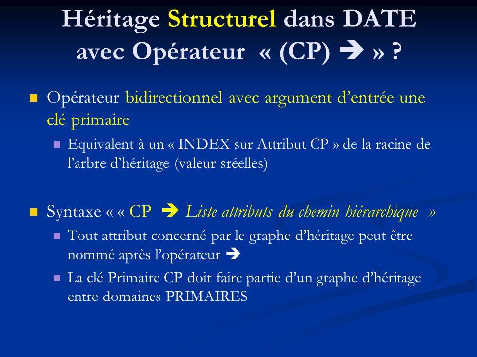 Héritage Structurel dans DATE avec Opérateur « (CP)  »