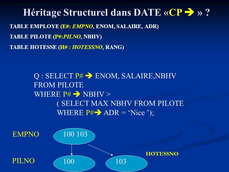 Héritage Structurel dans DATE «CP  »