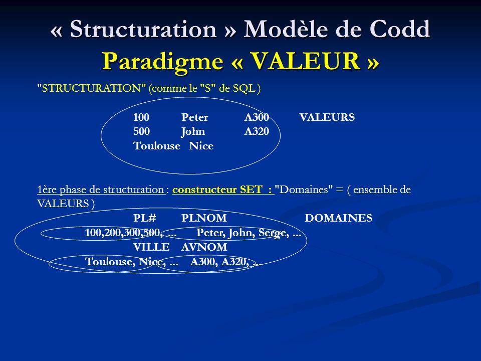 « Structuration » Modèle de Codd Paradigme « VALEUR »