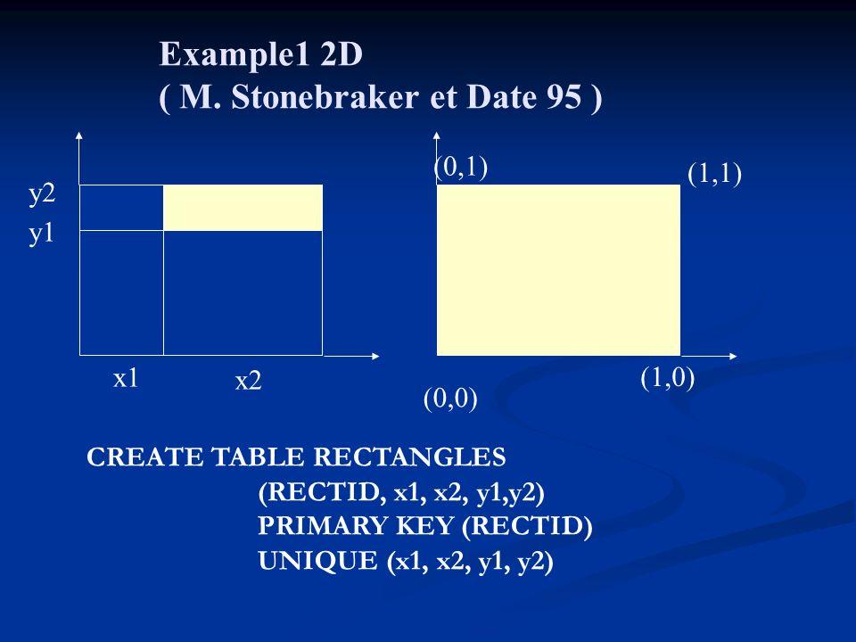 ( M. Stonebraker et Date 95 )