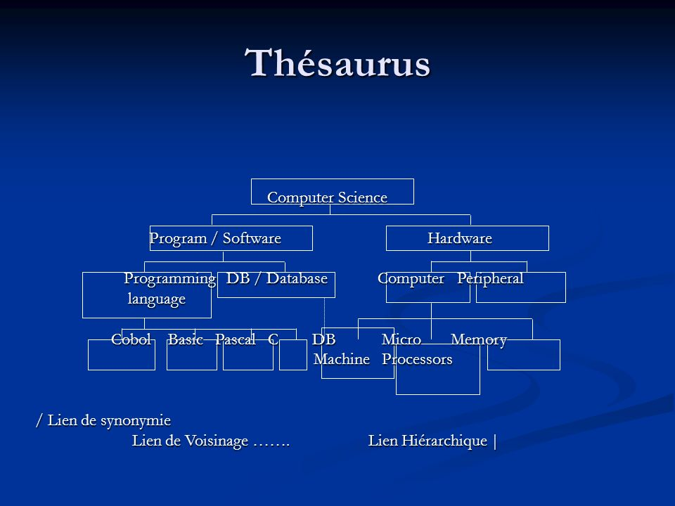 Thésaurus Computer Science Program / Software Hardware