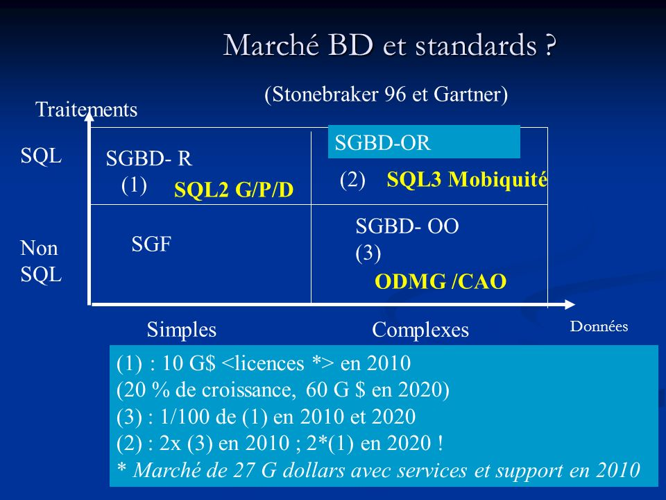 Marché BD et standards (Stonebraker 96 et Gartner) Traitements
