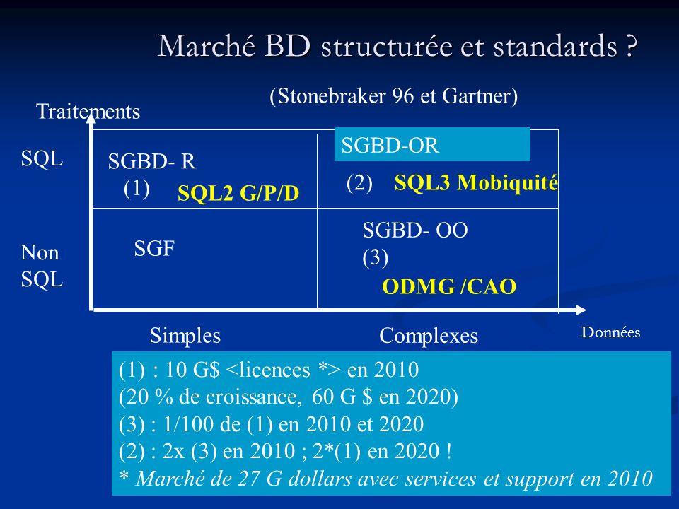 Marché BD structurée et standards