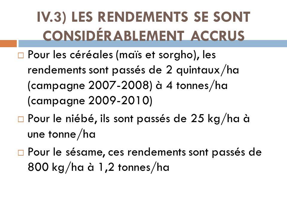 IV.3) LES RENDEMENTS SE SONT CONSIDÉRABLEMENT ACCRUS
