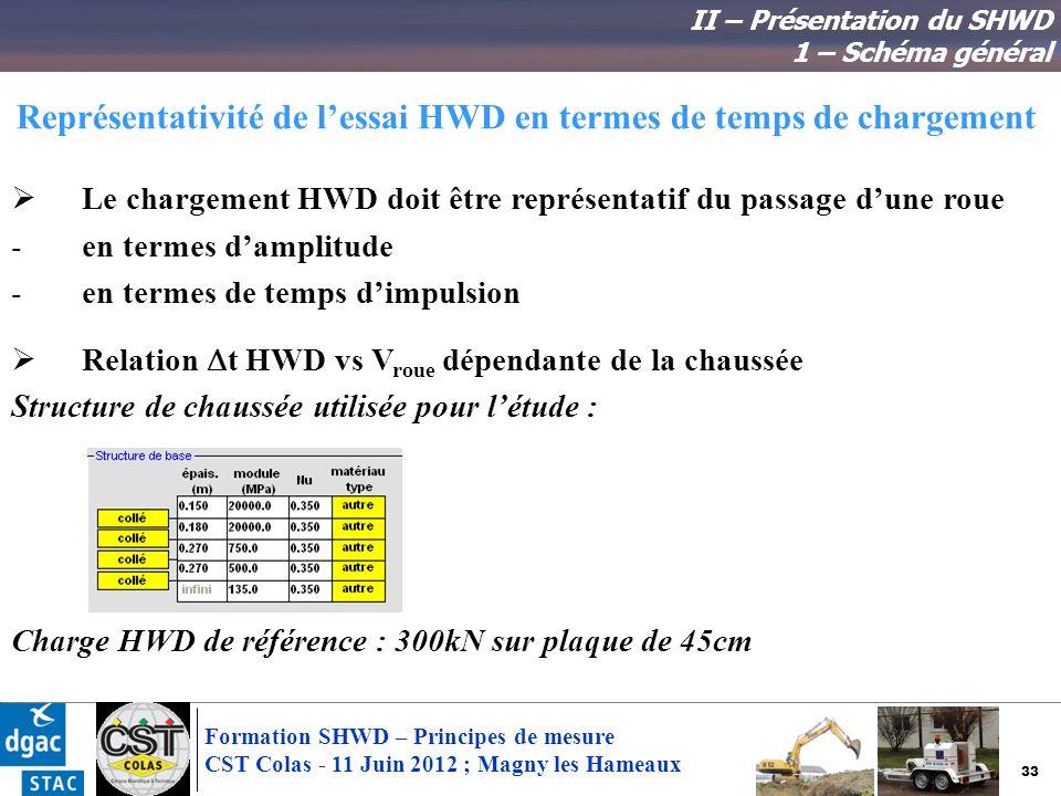 Représentativité de l'essai HWD en termes de temps de chargement