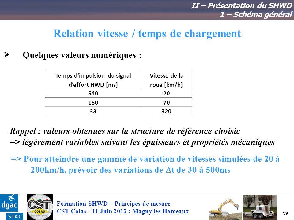 Relation vitesse / temps de chargement