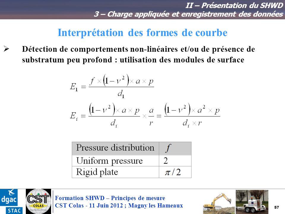 Interprétation des formes de courbe