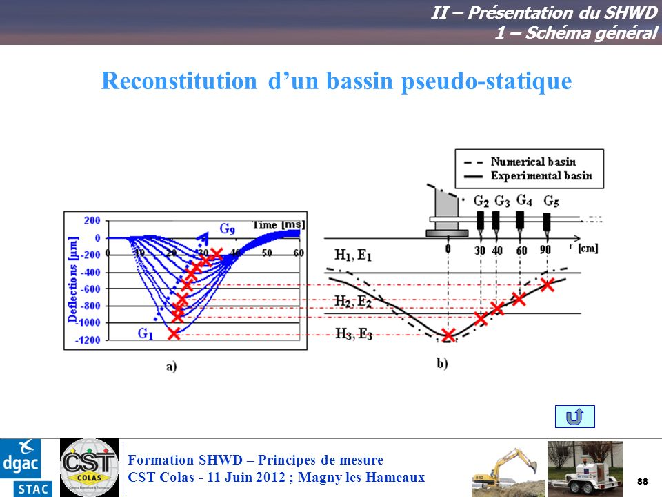 Reconstitution d'un bassin pseudo-statique