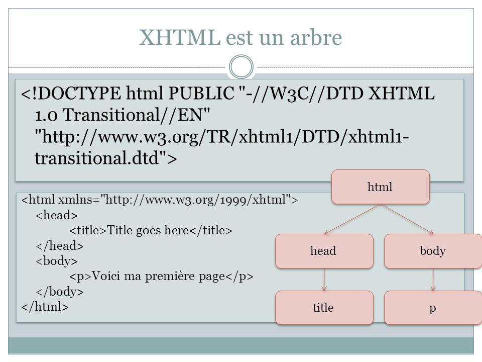 XHTML est un arbre <!DOCTYPE html PUBLIC -//W3C//DTD XHTML 1.0 Transitional//EN http://www.w3.org/TR/xhtml1/DTD/xhtml1-transitional.dtd >