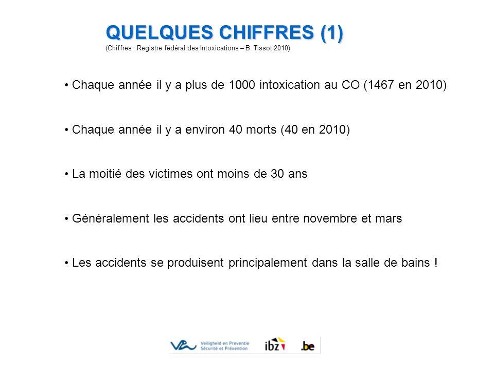 QUELQUES CHIFFRES (1) (Chiffres : Registre fédéral des Intoxications – B. Tissot 2010)