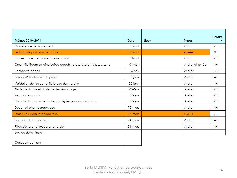 Thèmes 2010/2011 Date. Lieux. Types. Horaires. Conférence de lancement. 14-oct. Conf. 14H.