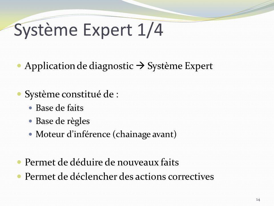 Système Expert 1/4 Application de diagnostic  Système Expert