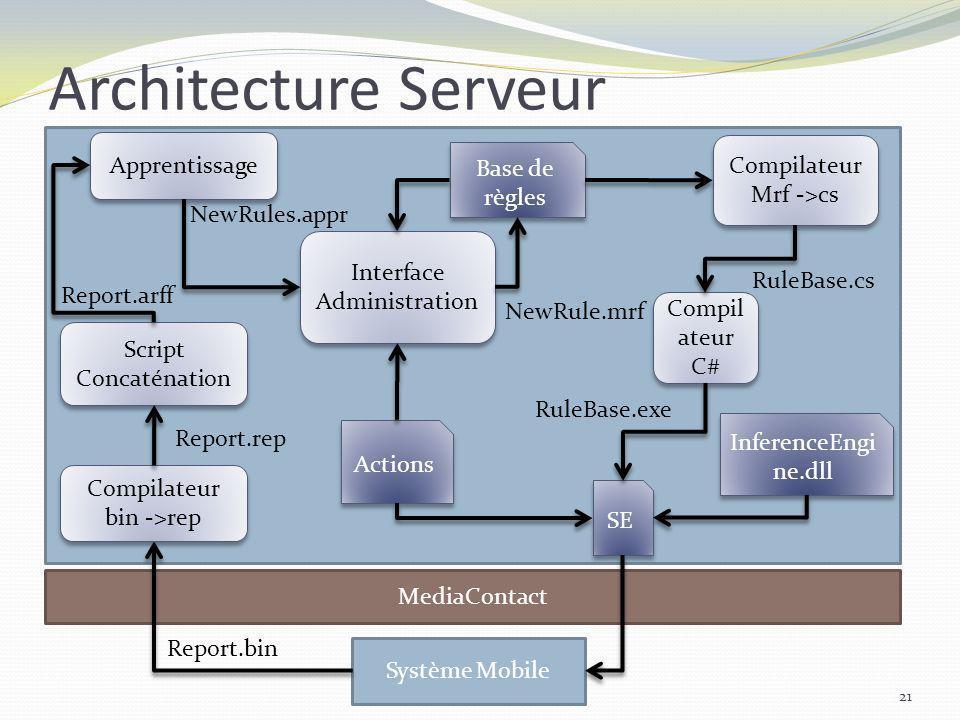 Architecture Serveur Apprentissage Compilateur Base de règles
