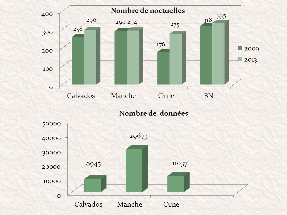 Nombre de noctuelles Nombre de données