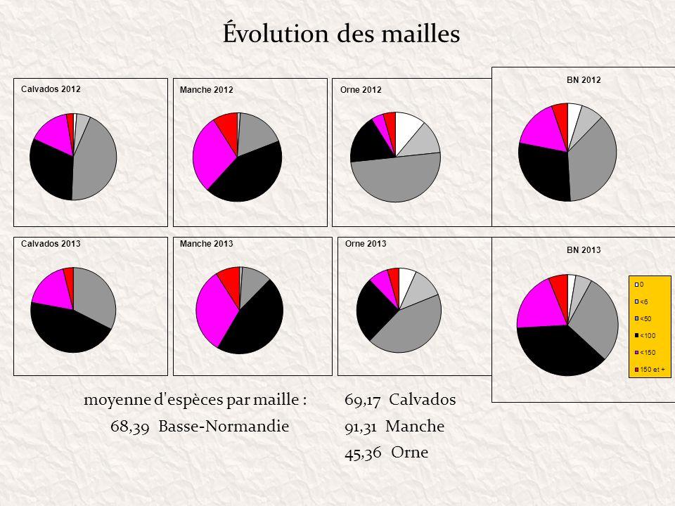 Évolution des mailles moyenne d espèces par maille : 69,17 Calvados