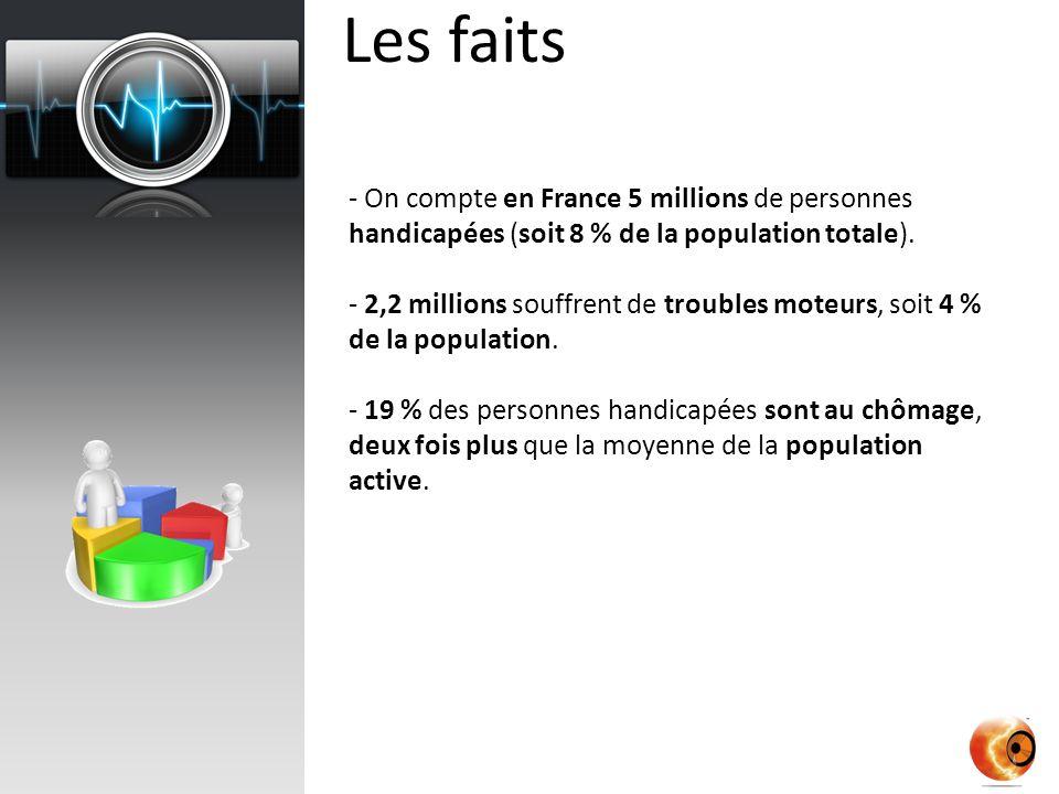 Les faits On compte en France 5 millions de personnes handicapées (soit 8 % de la population totale).