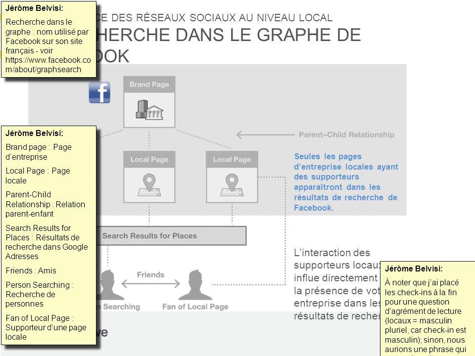 Jérôme Belvisi: Recherche dans le graphe : nom utilisé par Facebook sur son site français - voir https://www.facebook.com/about/graphsearch.