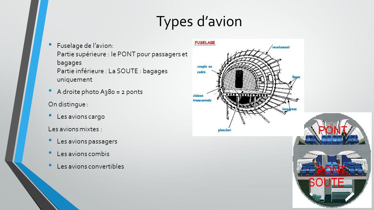 Types d'avion Fuselage de l'avion: Partie supérieure : le PONT pour passagers et bagages Partie inférieure : La SOUTE : bagages uniquement.