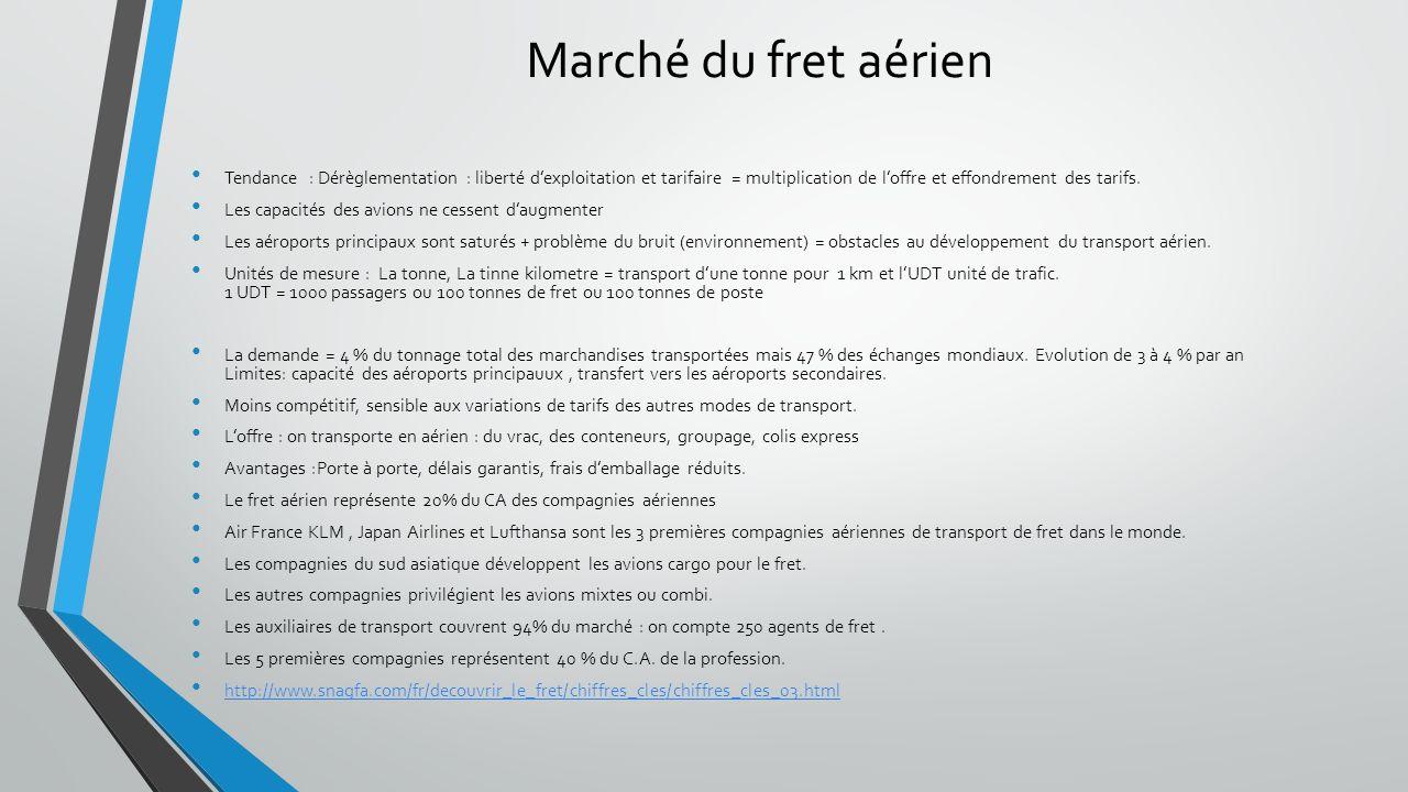 Marché du fret aérien Tendance : Dérèglementation : liberté d'exploitation et tarifaire = multiplication de l'offre et effondrement des tarifs.