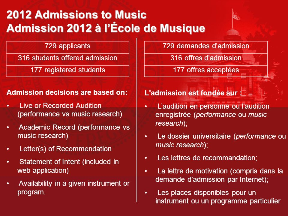 2012 Admissions to Music Admission 2012 à l'École de Musique
