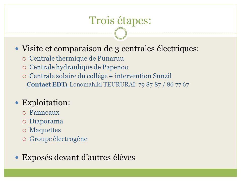 Trois étapes: Visite et comparaison de 3 centrales électriques: