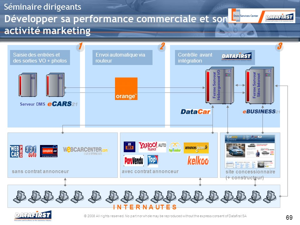 Développer sa performance commerciale et son activité marketing
