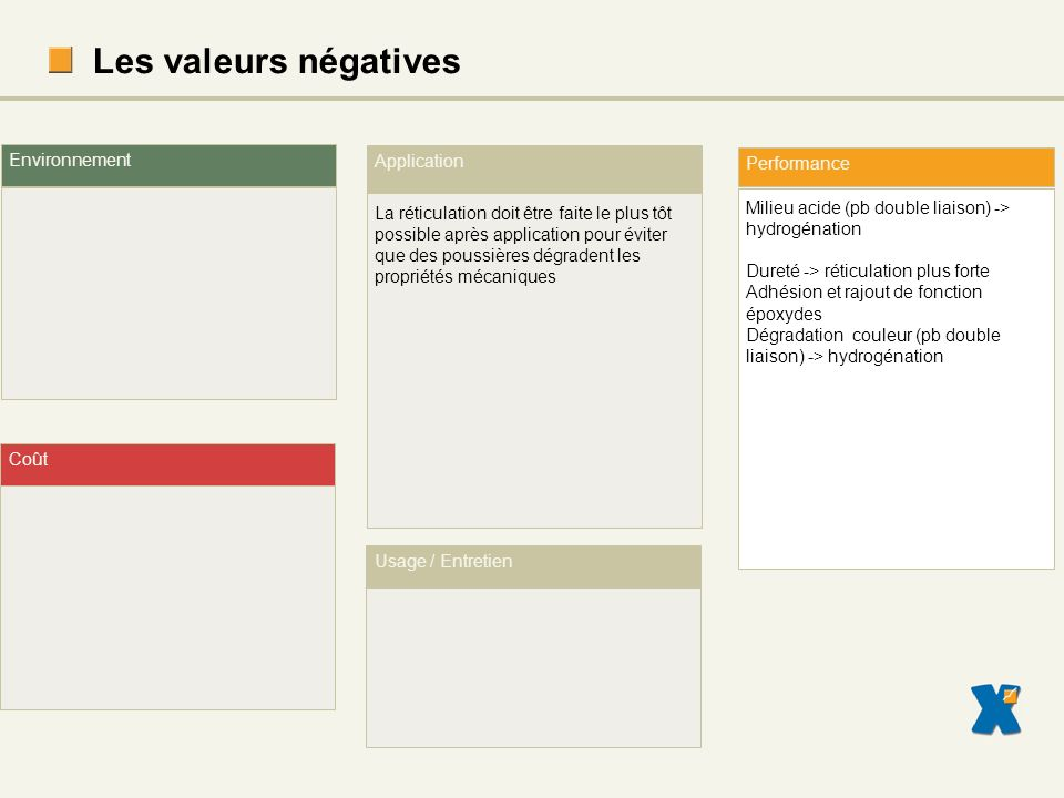 Les valeurs négatives Environnement Application Performance