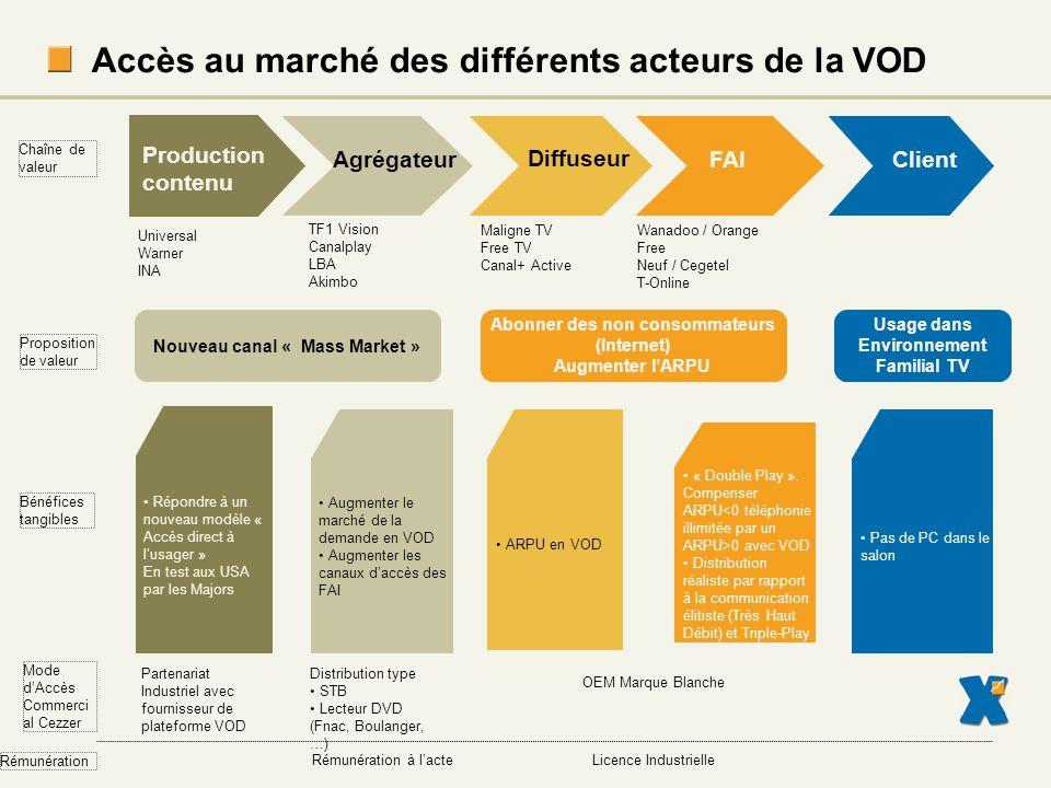 Accès au marché des différents acteurs de la VOD
