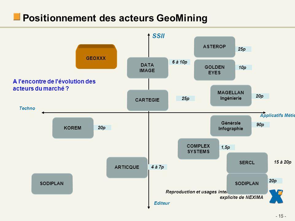 Positionnement des acteurs GeoMining