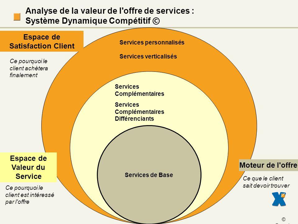 Espace de Satisfaction Client Espace de Valeur du Service