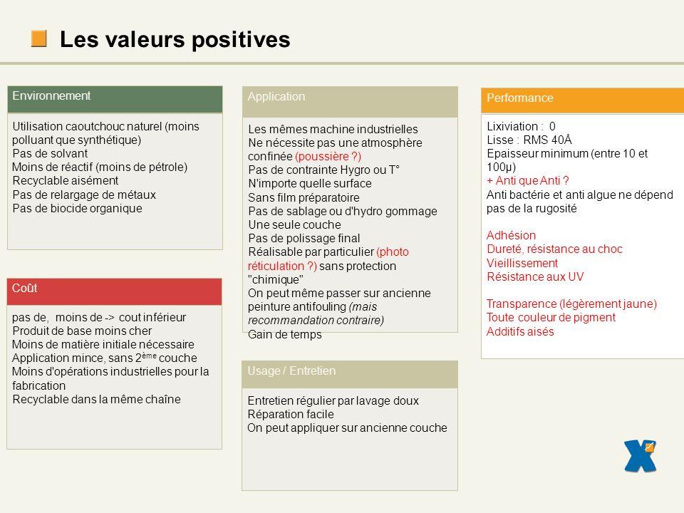 Les valeurs positives Environnement Application Performance