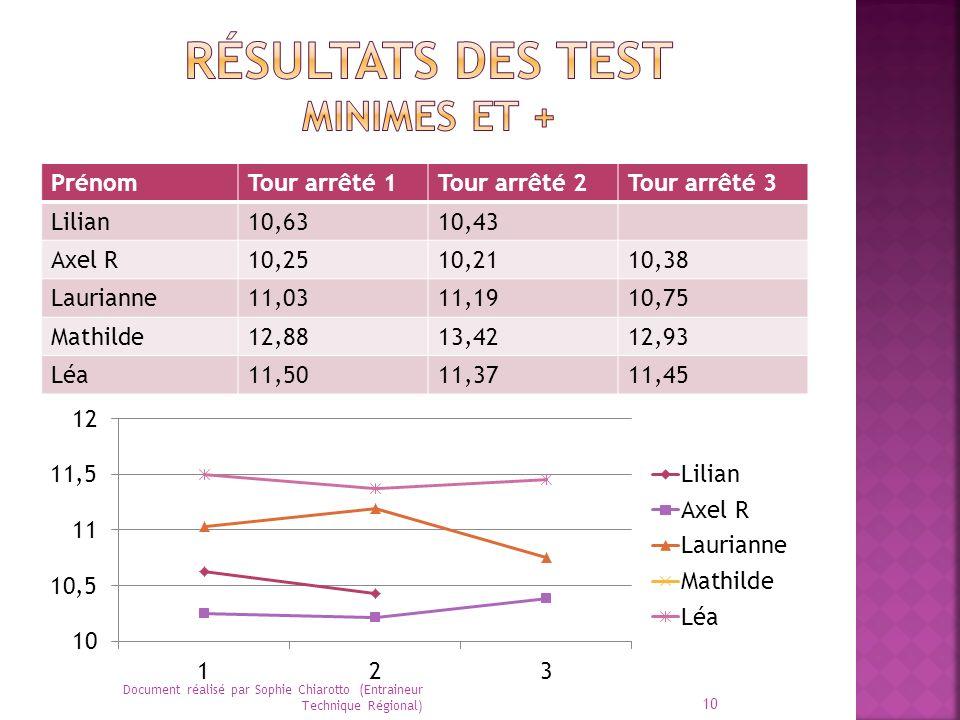 Résultats des test Minimes et +
