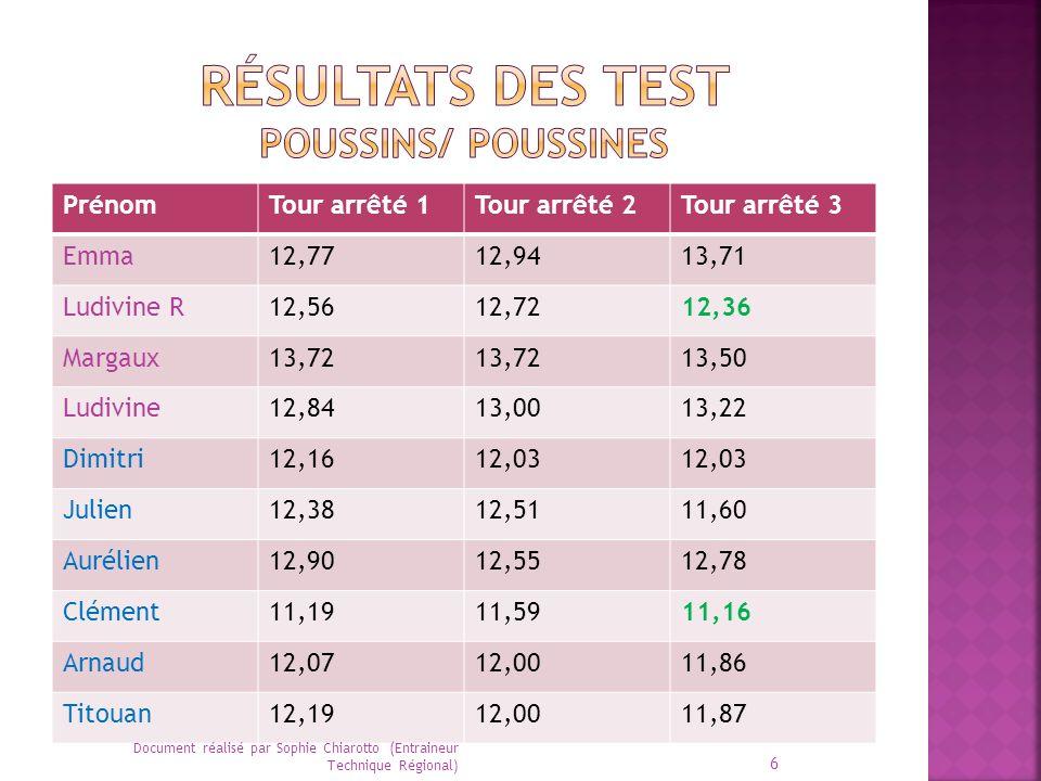 Résultats des test Poussins/ Poussines