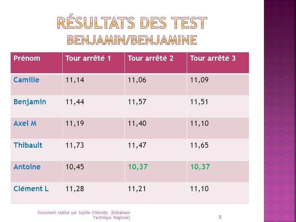 Résultats des test Benjamin/benjamine