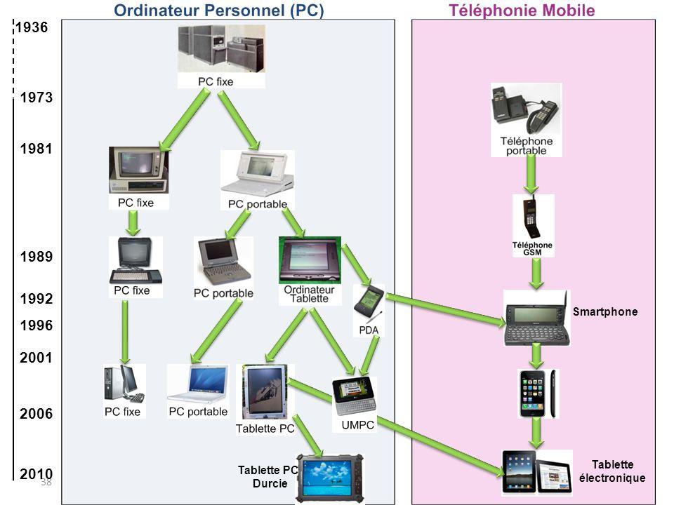 1 - Tablettes PC et Tablettes électroniques B - Histogramme