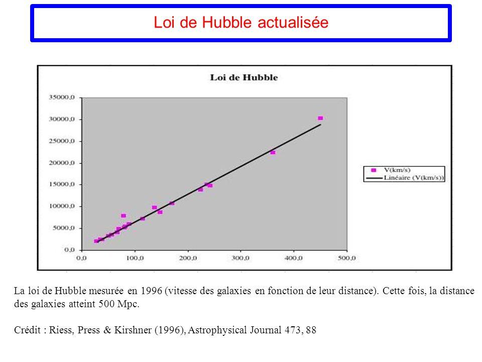 Loi de Hubble actualisée