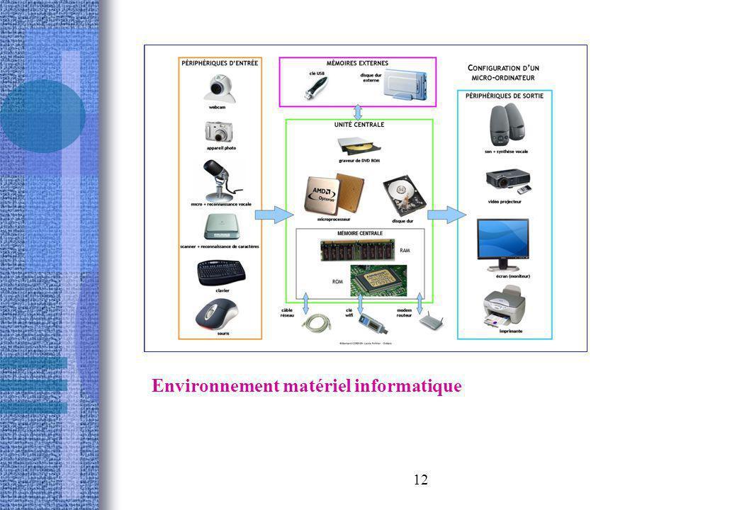 Environnement matériel informatique