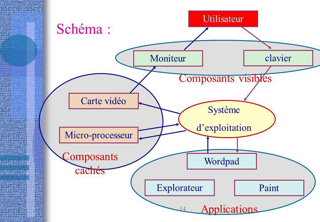 Schéma : Composants visibles Composants cachés Applications