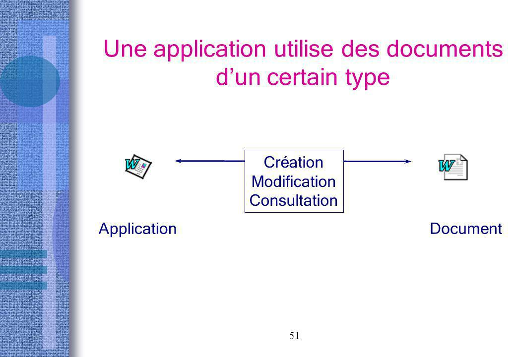 Une application utilise des documents d'un certain type