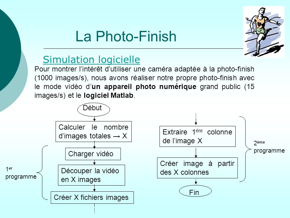 La Photo-Finish Simulation logicielle