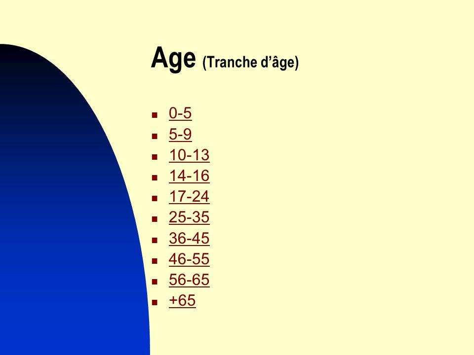 Age (Tranche d'âge) 0-5 5-9 10-13 14-16 17-24 25-35 36-45 46-55 56-65