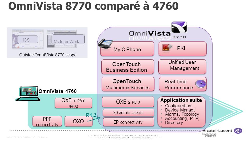 OmniVista 8770 comparé à 4760 OpenTouch Multimedia Services