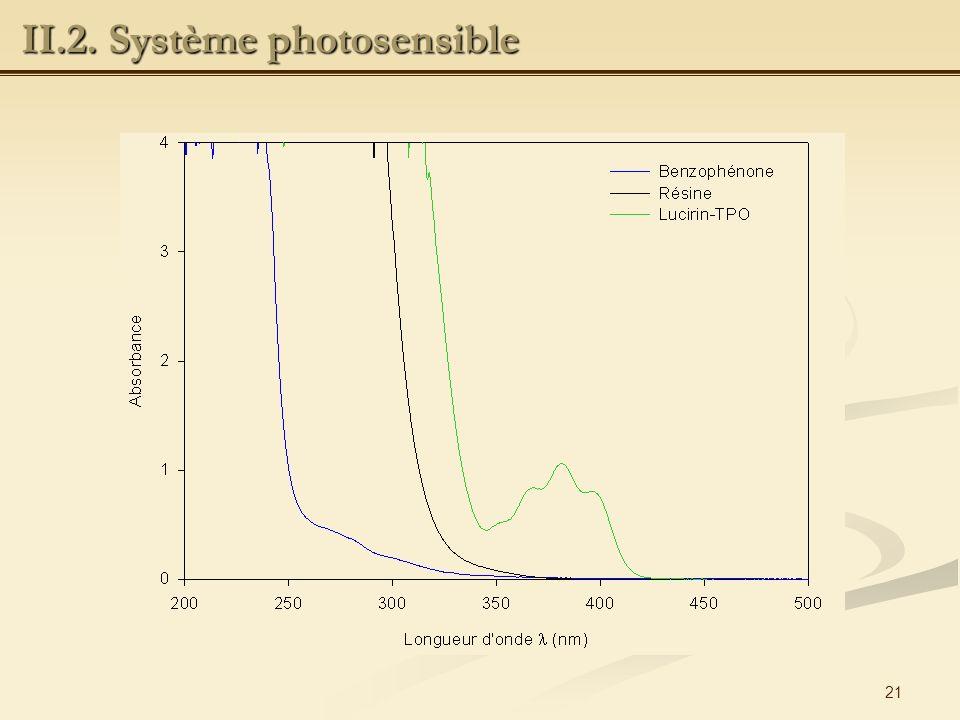 II.2. Système photosensible