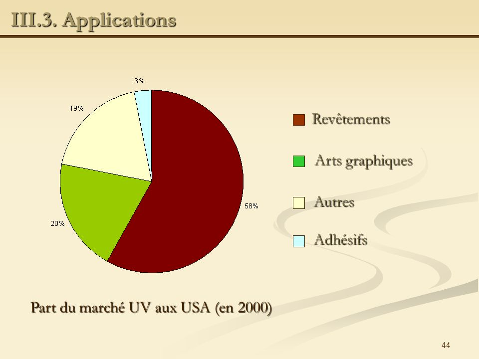 III.3. Applications Revêtements Arts graphiques Autres Adhésifs