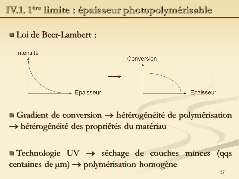IV.1. 1ère limite : épaisseur photopolymérisable