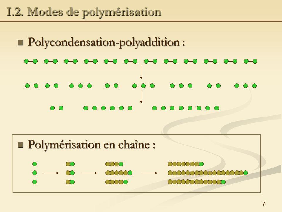 I.2. Modes de polymérisation