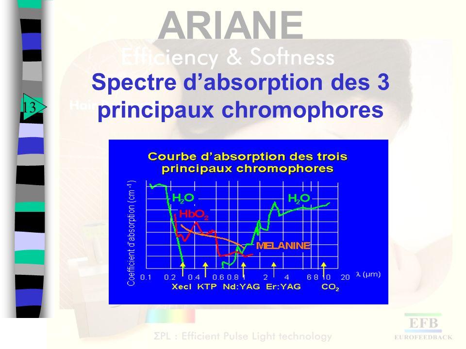 Spectre d'absorption des 3 principaux chromophores